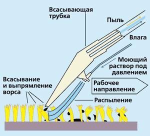 Принцип работы моющих пылесосов